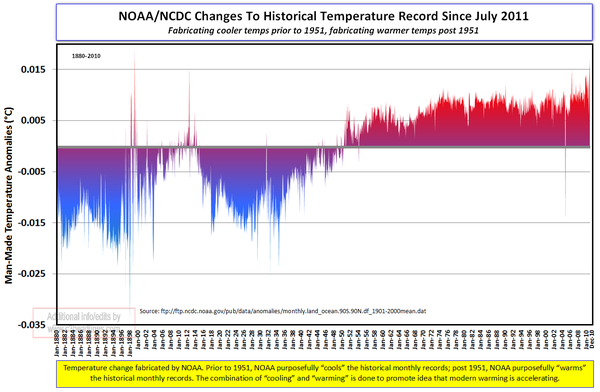 NOAA temperature fabrication since july 2011