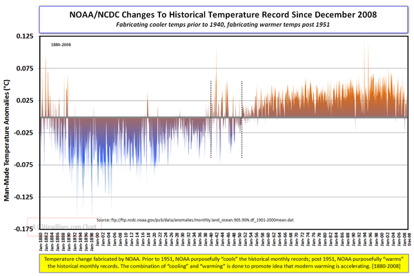NOAA temperature fabrication since December 2008