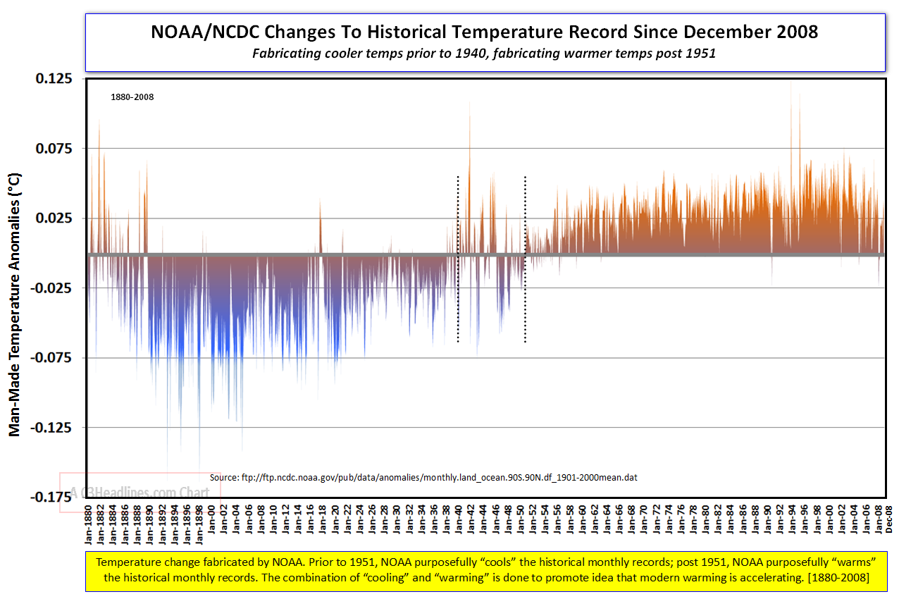 NOAA changes to historical temperature record