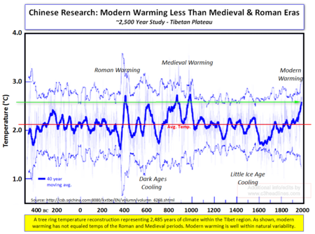 2485 Year Tibet Temperatures