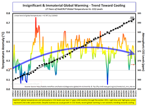 Hadcrut temps CO2 levels Nov2011