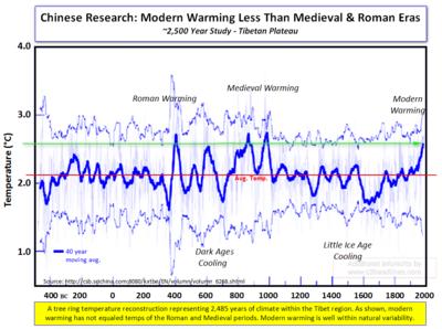 2485 Year Tibet Temperatures