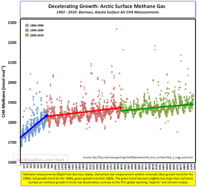 Methane Barrows 1983-2010