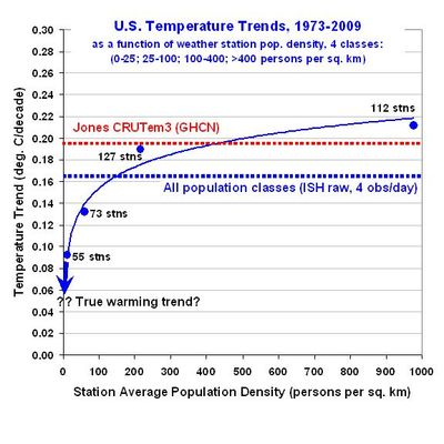 ISH-US-temp-trends-vs-pop-density