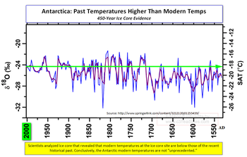 Antarctica Past Temps Warmer