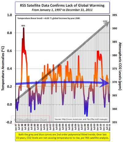 RSS Satellite temps CO2 2011