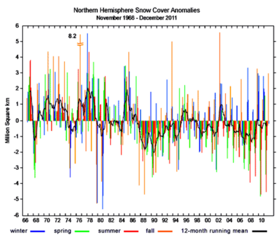 NH snow cover thru 2011