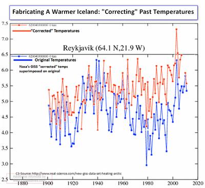 Fabricating Iceland warming