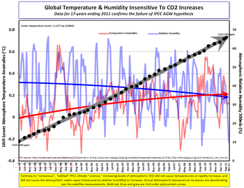 Global temperature CO2 Humidity tipping point chart 011612