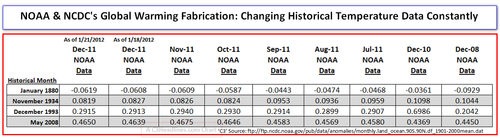 NOAA NCDC Temperature fabrication table 012312