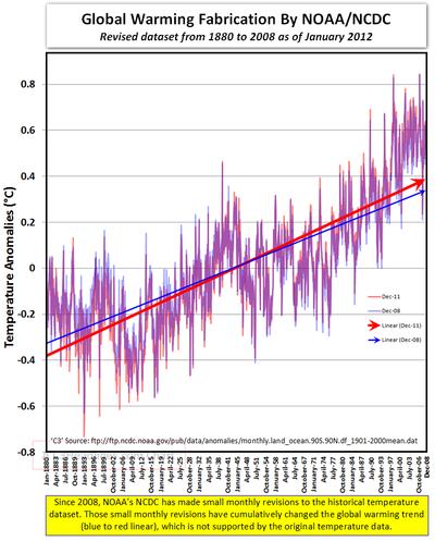 Global warming fabrication NOAA NCDC 1880-2008 012312