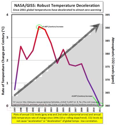 NASA GISS global temperature change since 2001 012512