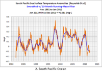 South Pacific temperature 1-2012