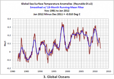 Global ocean temperature 1-2012