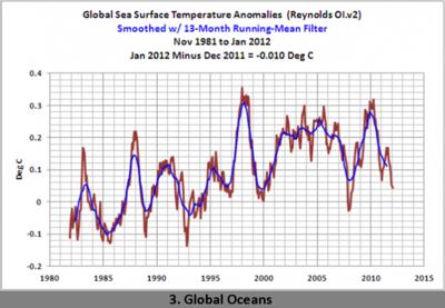 Global ocean temperature 1-2012