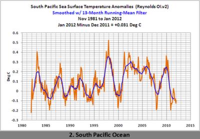 South Pacific temperature 1-2012