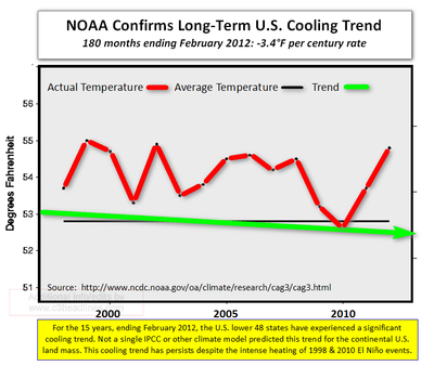 US Temperatures February 2012 - 15 Years Global Warming
