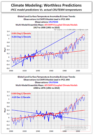Climate modeling predictions worthless