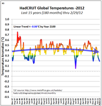 Tom Yulsman cherry picking global warming  3