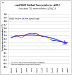 Tom Yulsman cherry picking global warming  7