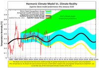 Scafetta harmonic climate model vs climate reality 2