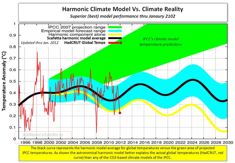 Scafetta harmonic climate model vs climate reality 2