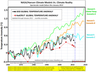 Nasa Hansen climate model vs reality Jan 2102