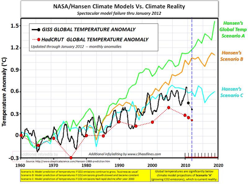 Nasa Hansen climate model vs reality Jan 2102