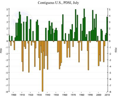 US Drought history PDI