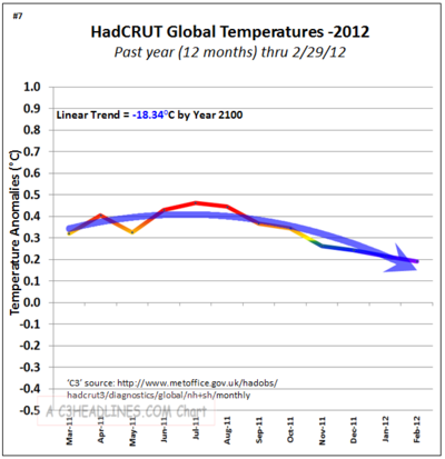 Hadcrut non global warming co2 1 years