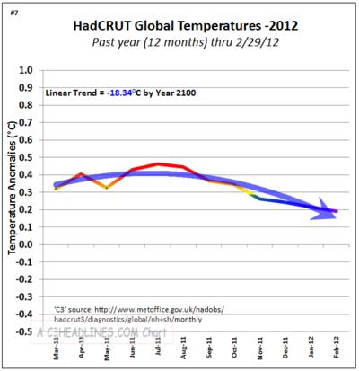 Hadcrut non global warming co2 1 years