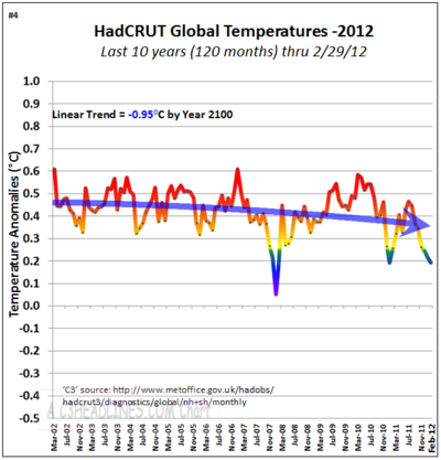 Hadcrut non global warming co2 10 years