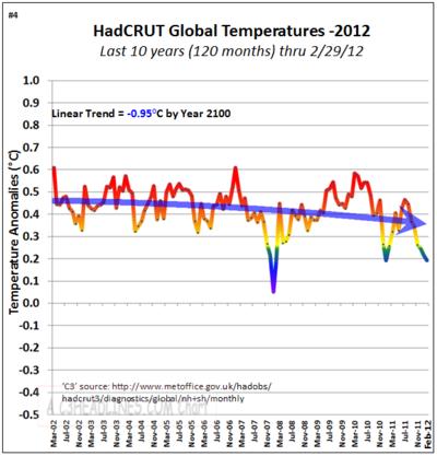Hadcrut non global warming co2 10 years