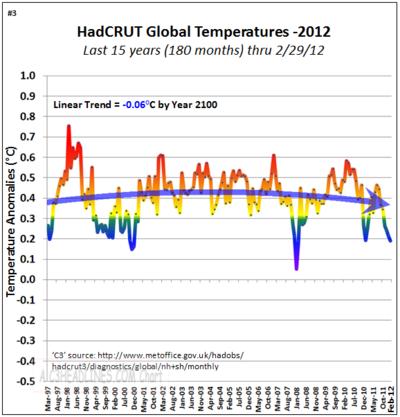 Hadcrut non global warming co2 15 years