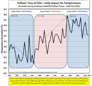 Global cooling Dec-Jan-Feb 1960-2012