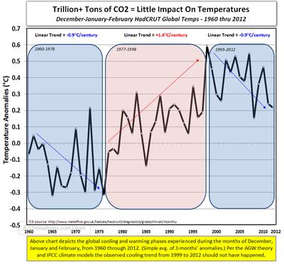 Global cooling Dec-Jan-Feb 1960-2012