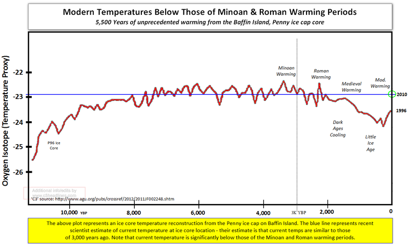 Global warming science facts unprecedented Baffin Island