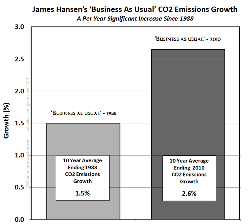 Connect the dots business as usual co2 growth james hansen