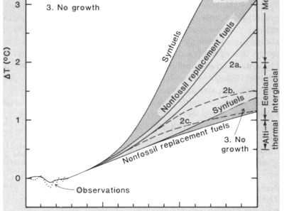 1981 hansen climate model prediction