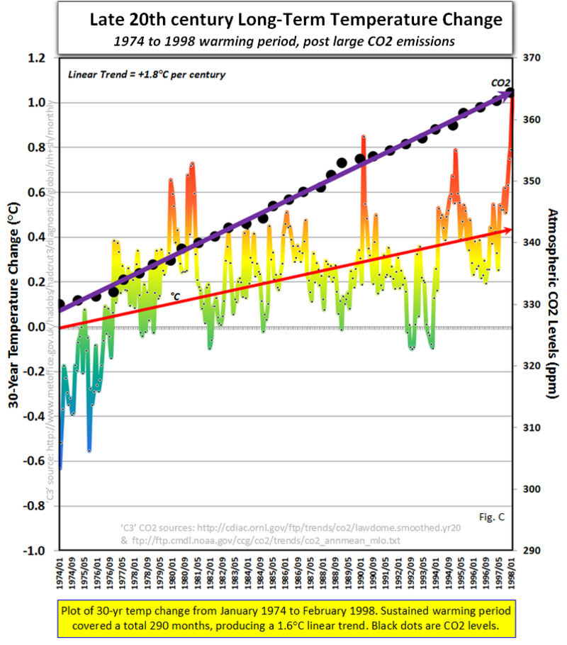 Global warming science facts climate reality 2b