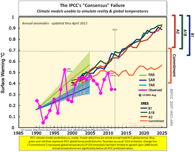 Climate change causes ipcc consensus CO2