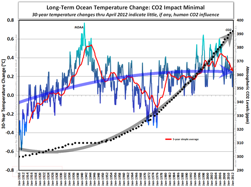 Global warming science facts long term ocean warming co2