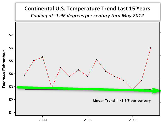 NOAA NCDC US cooling trend last 15 years May 2012