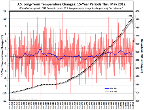 US 15 year Temperature changes CO2 May 2012