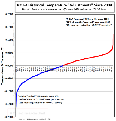 Global warming science facts noaa fake climate science fabricating temperatures