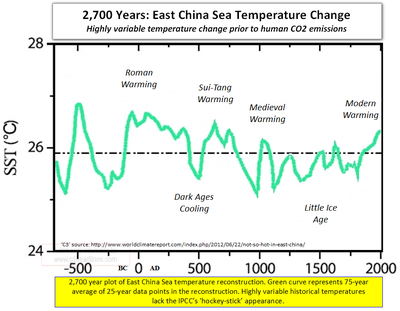 Global warming science facts east china sea CO2 hockey stick