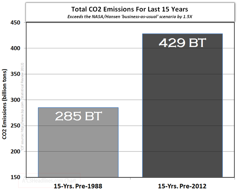 Global warming science facts co2 total emissions 15 years