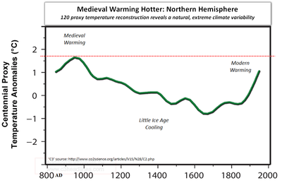 Global warming science facts medieval warming hotter than modern warming