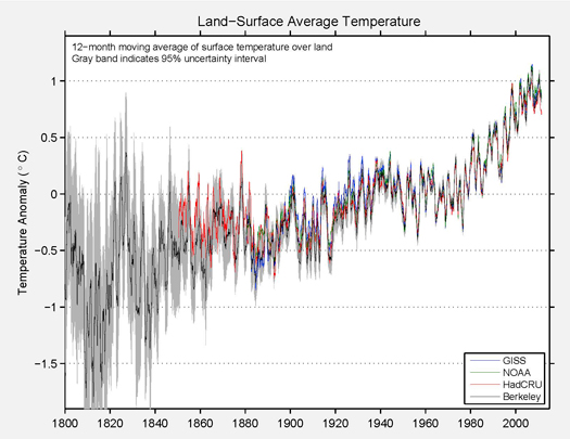 Land-surface-average-temperature-berkeley-earth