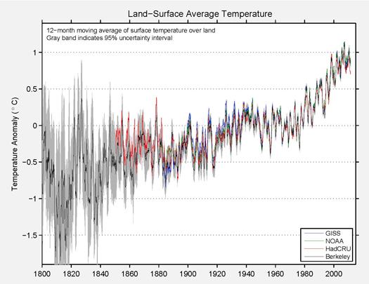 Land-surface-average-temperature-berkeley-earth